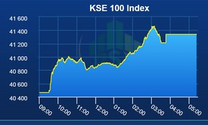 KSE-100 index gains 875 points as stock market experiences bullish trend before election