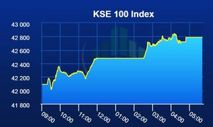 PSX ends week on a positive note