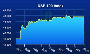 PSX sustains bullish momentum amid soaring volumes