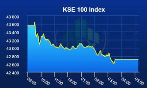 Bears return to the PSX as KSE-100 index loses 844 points