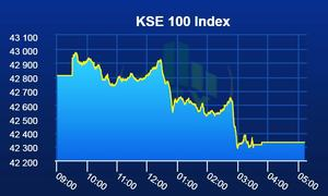 Pakistan Stock Exchange falls in red with benchmark KSE-100 index losing 480 points