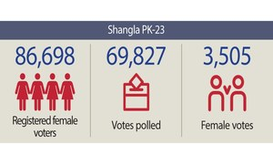 ECP cancels Shangla polls over low turnout of women