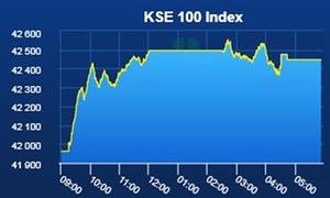 PSX ends losing streak on the day parliament elects Imran Khan its new leader