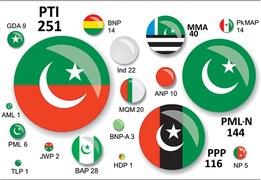 Analysis: PTI poised to take President House