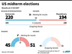 Democrats regain control of US House after eight years
