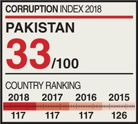 Pakistan's score on graft perception index up by one point