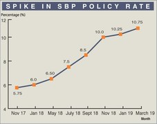 Key interest rate hiked as economic slowdown continues