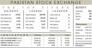 Index snaps three-day rally to lose 314 points