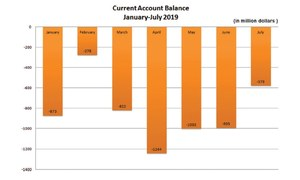 Current account deficit  contracts 73pc in July
