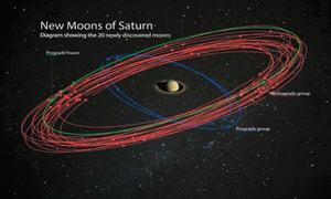 Facts: Saturn has 20 more moons!