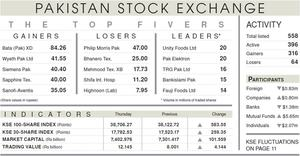 584-point rally tosses index to eight-month high