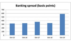 Banks should cut interest rate spreads