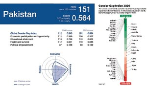 Pakistan ranked 151st out of 153 countries in gender report