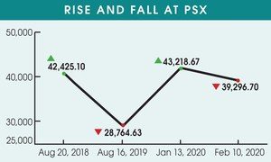 Bears go on rampage as stocks fall by 847 points