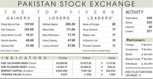 Meltdown on PSX; index plunges 1,717 points as coronavirus triggers panic-selling