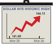 Rupee takes a battering as dollar gains Rs4.50