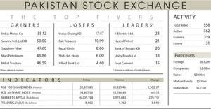 Stocks skyrocket 1,502 points on rate cut, IMF lifeline
