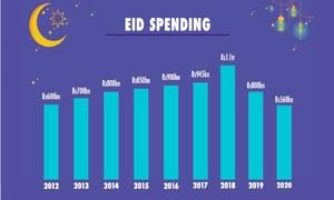 Eid economy recuperates