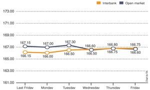 Weekly rupee-dollar parity