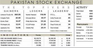 Stocks inch up 52 points in lacklustre session