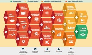 Whither sustainable development?