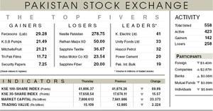 Stocks avert major losses on late buying