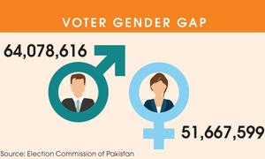 ملک کے 9 اضلاع میں مرد و خواتین ووٹرز میں 30 لاکھ سے زیادہ کا فرق