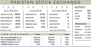 Stocks post meagre gains on lack of triggers