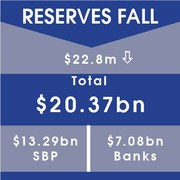 RESERVES FALL