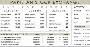Stocks lose 625 points on mutual fund selling