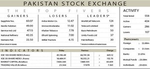 445-point rally tosses index above 45,000 level