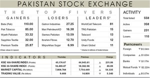 Stocks add 231 points on cherry-picking