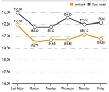 Rupee report: Weekly rupee-dollar parity