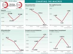 اقتصادی سروے 21-2020: ٹیکس چھوٹ میں حکومت کو 13 کھرب کا نقصان