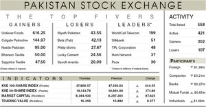 Stocks rally 445 points on first day of fiscal year