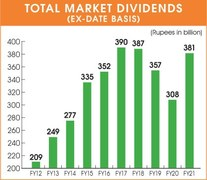 Number of dividend-paying firms falls at PSX