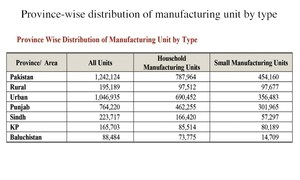 Household manufacturing units grew 6.51pc annually in 10 years: survey